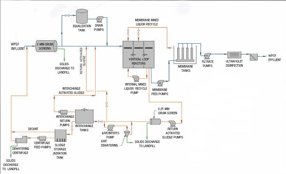 treatment plant schematic